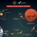 Mars Hope llega a Marte en Febrero de 2021